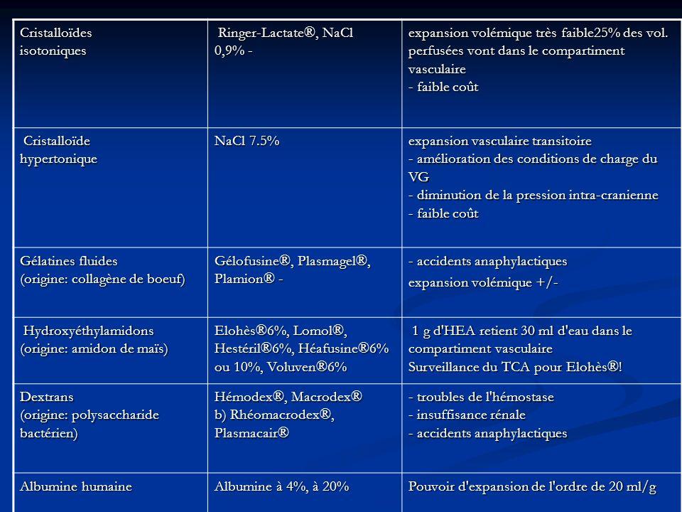 Cristalloïdes isotoniques
