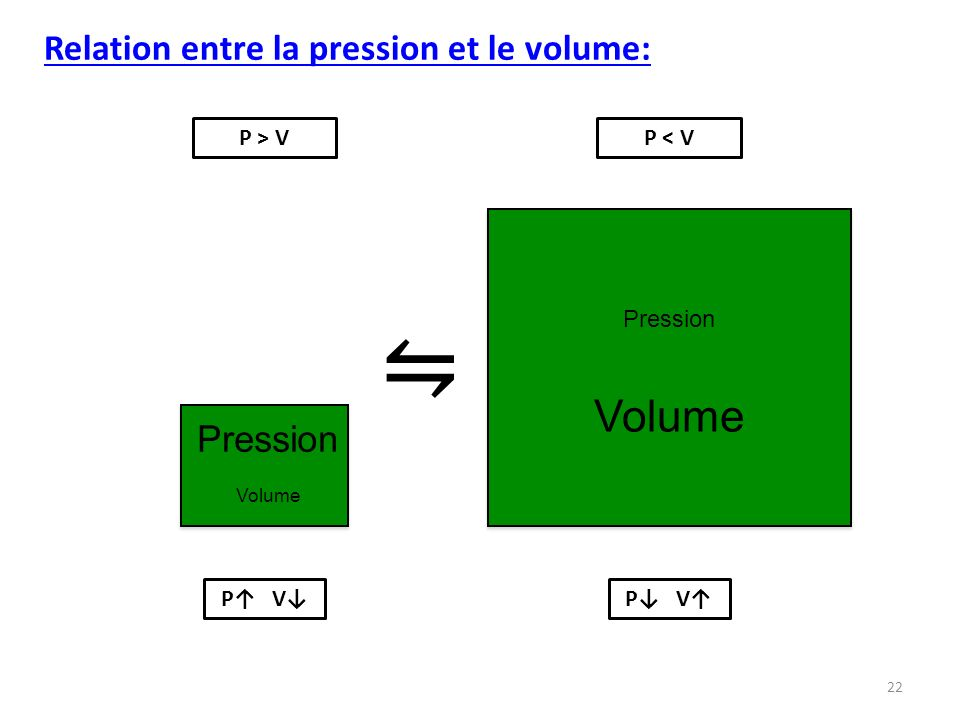 ⇋ Volume Relation entre la pression et le volume: Pression P > V