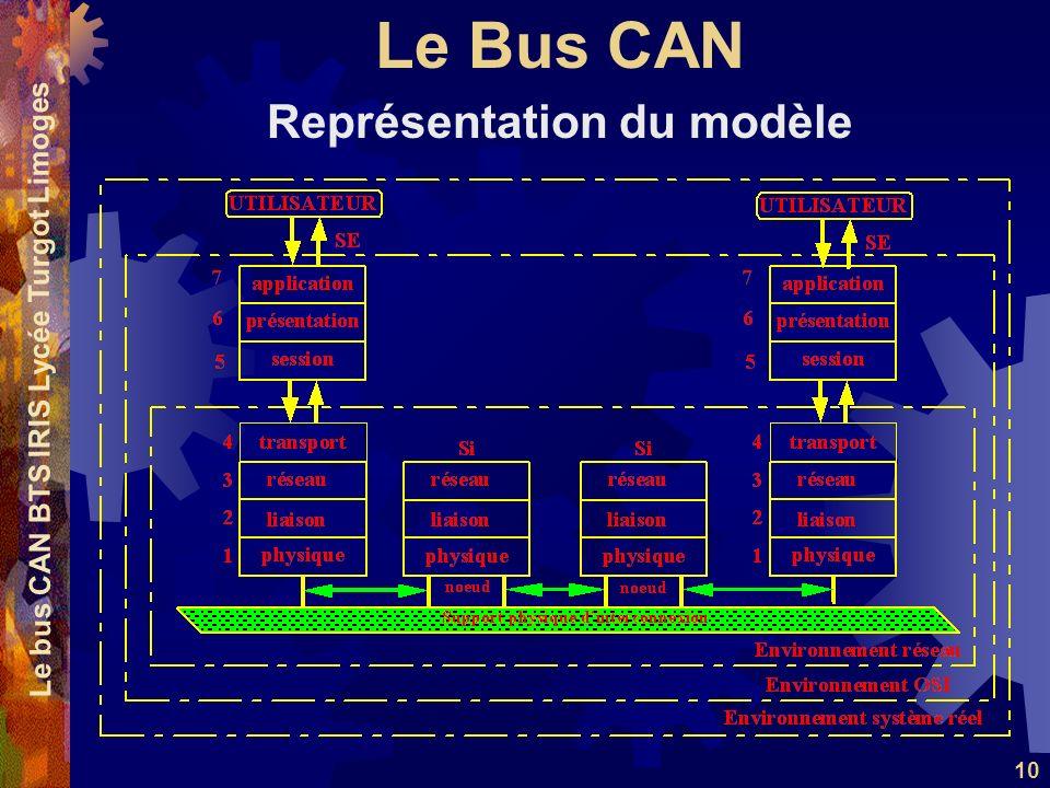 Représentation du modèle Le bus CAN BTS IRIS Lycée Turgot Limoges