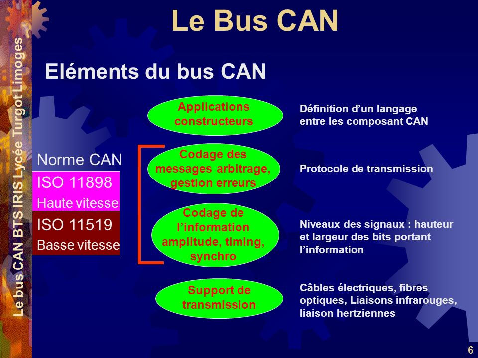 Eléments du bus CAN Norme CAN ISO 11898 ISO 11519