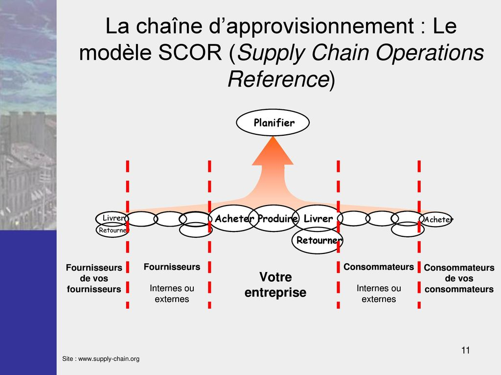 La chaîne d'approvisionnement : Le modèle SCOR (Supply Chain Operations Reference)