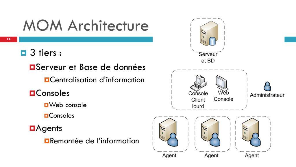 Introduction aux outils de supervision ppt t l charger for Architecture 3 tiers