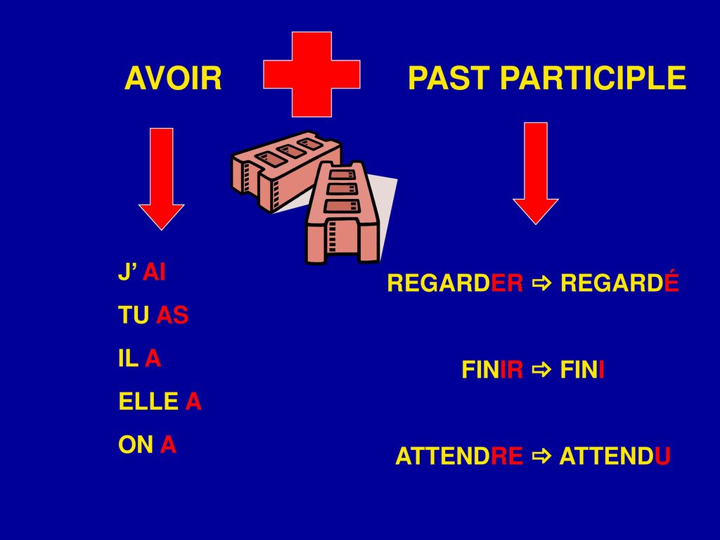 AVOIR PAST PARTICIPLE J' AI REGARDER  REGARDÉ TU AS IL A FINIR  FINI