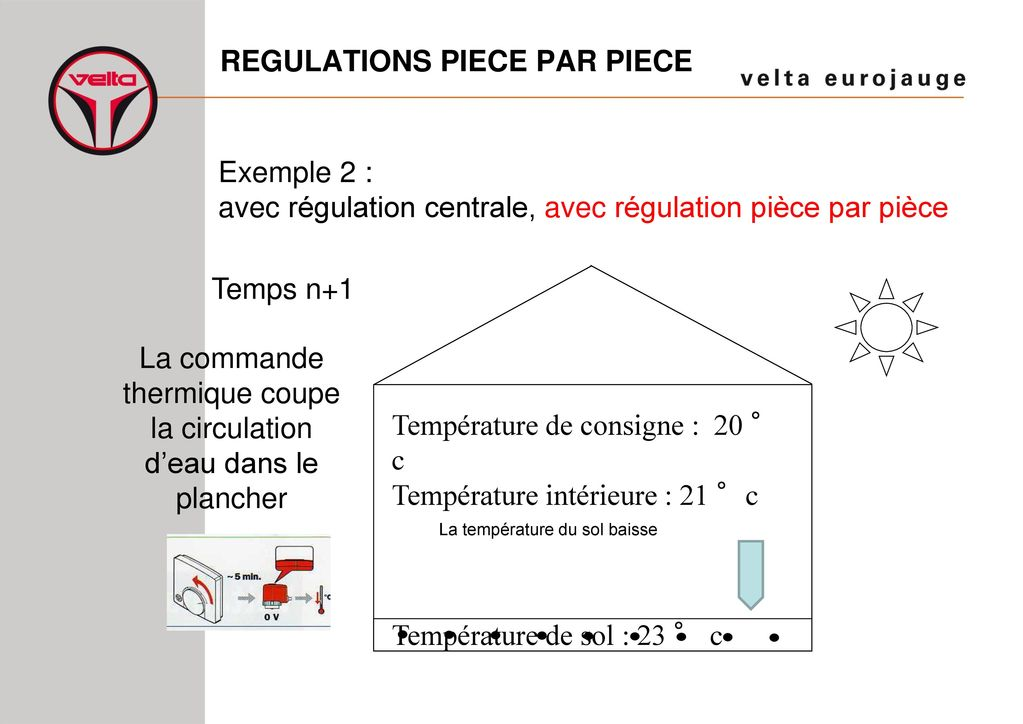 regulations piece par piece ppt t l charger. Black Bedroom Furniture Sets. Home Design Ideas