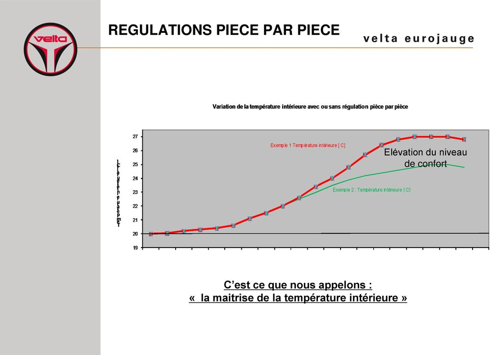 Regulations piece par piece ppt t l charger for Temperature de la piece
