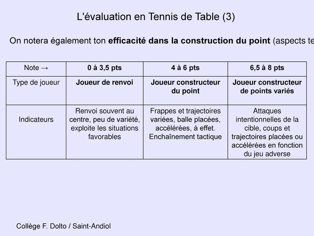L 39 evaluation en eps au dipl me national du brevet ppt - Calculateur de point tennis de table ...