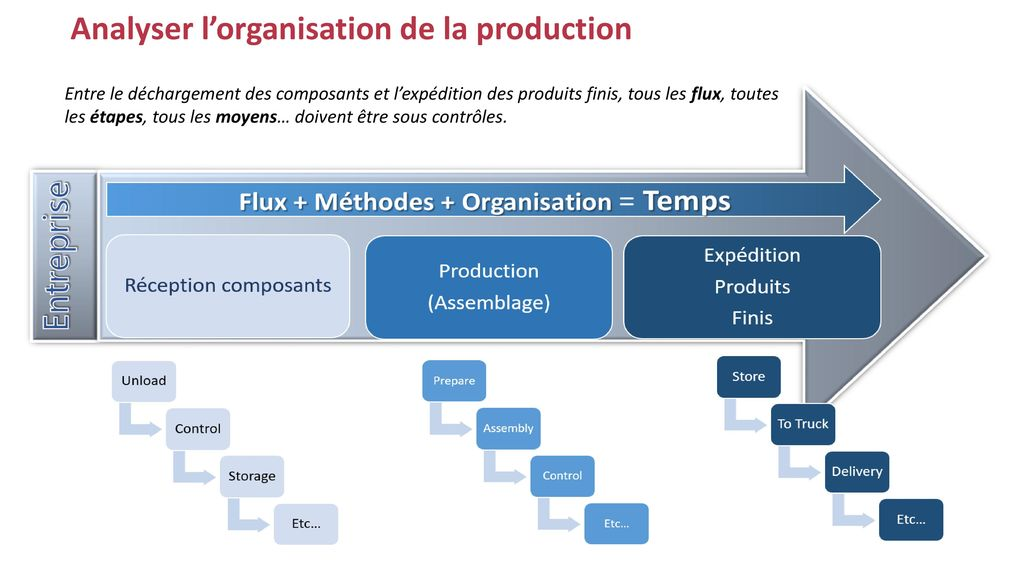 Analyser l'organisation de la production