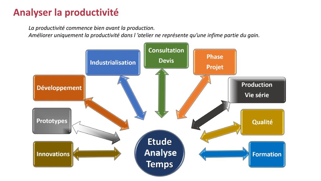 Analyser la productivité