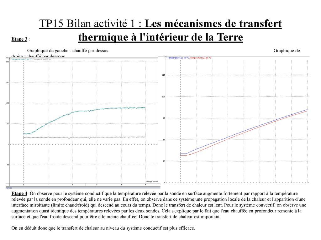 Tp15 bilan activit 1 les m canismes de transfert for L interieur de la terre