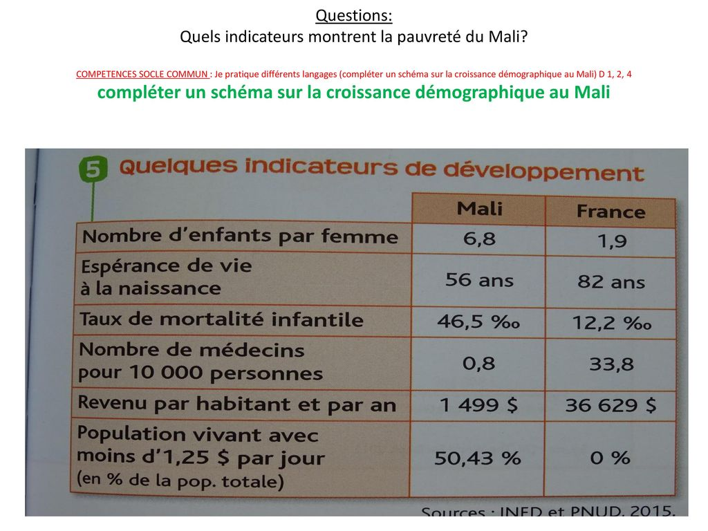 Questions: Quels indicateurs montrent la pauvreté du Mali