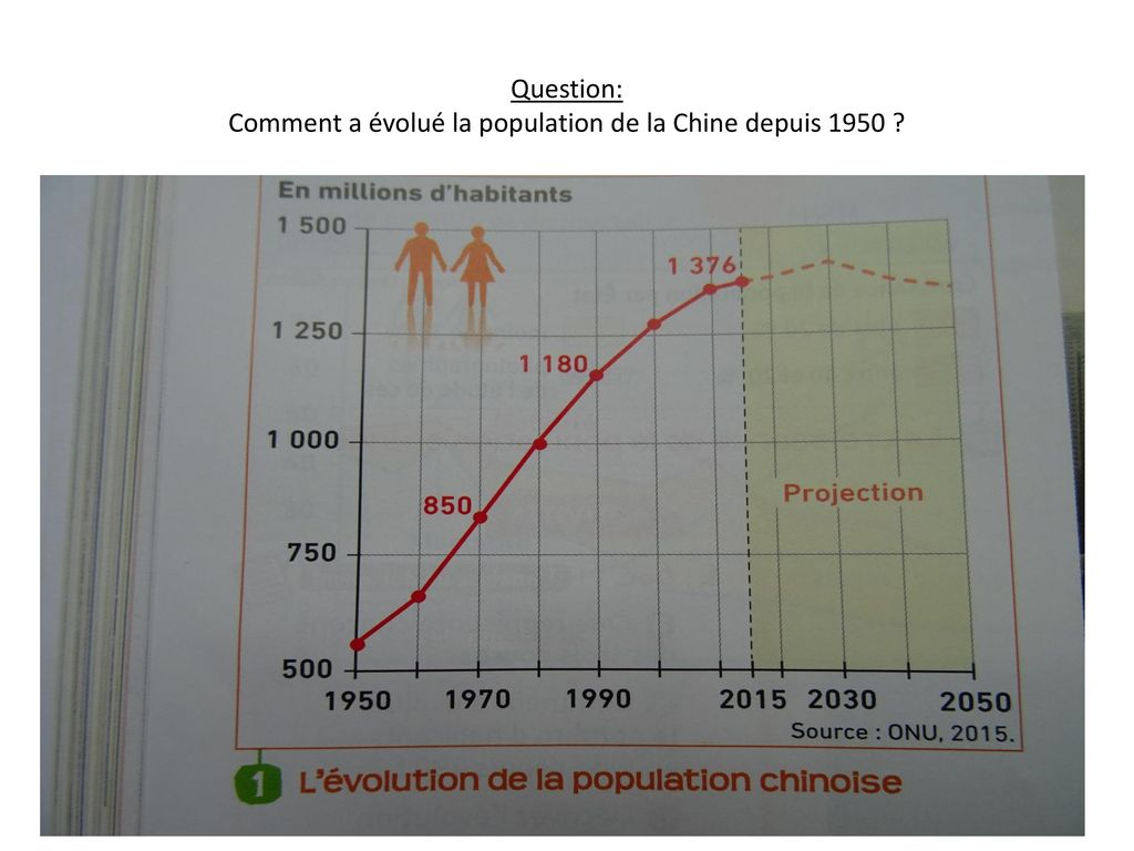 Question: Comment a évolué la population de la Chine depuis 1950