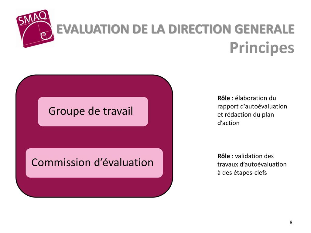 Principes EVALUATION DE LA DIRECTION GENERALE Groupe de travail