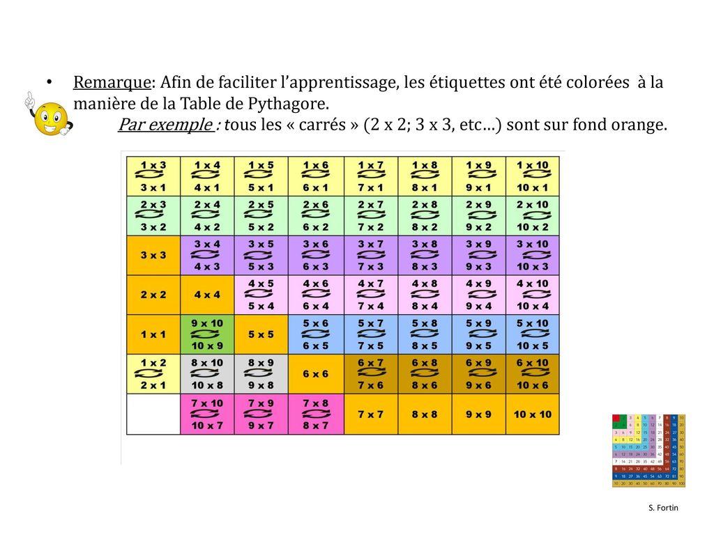 Apprendre les tables de multiplication avec les bo tes d - Apprentissage des tables de multiplication ...