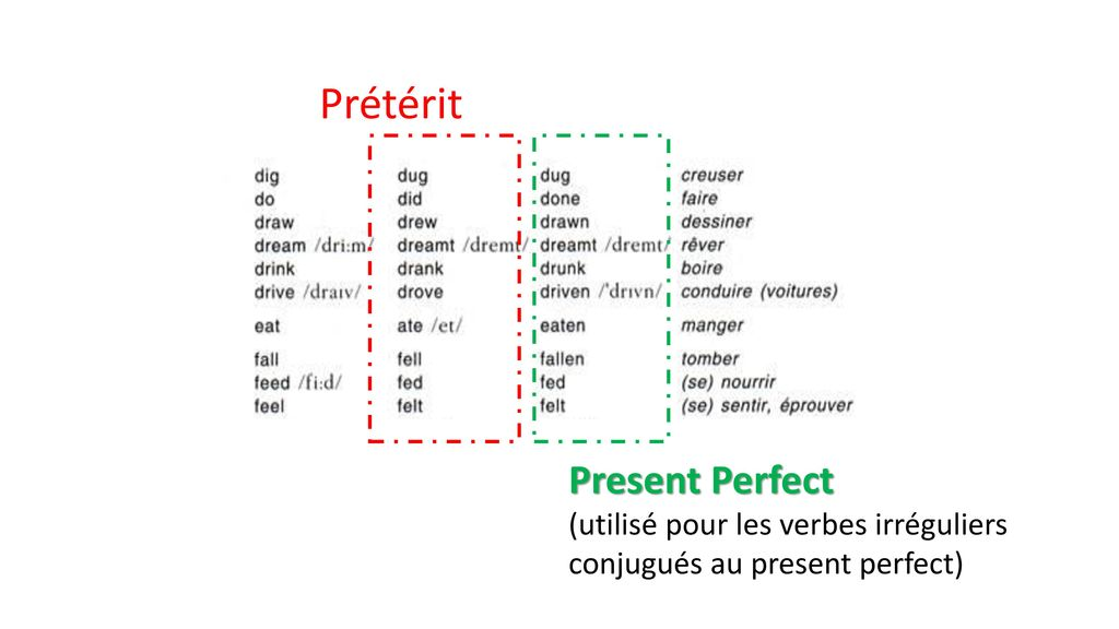 Prétérit Present Perfect