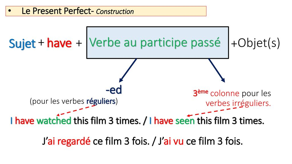 Le Present Perfect- Construction