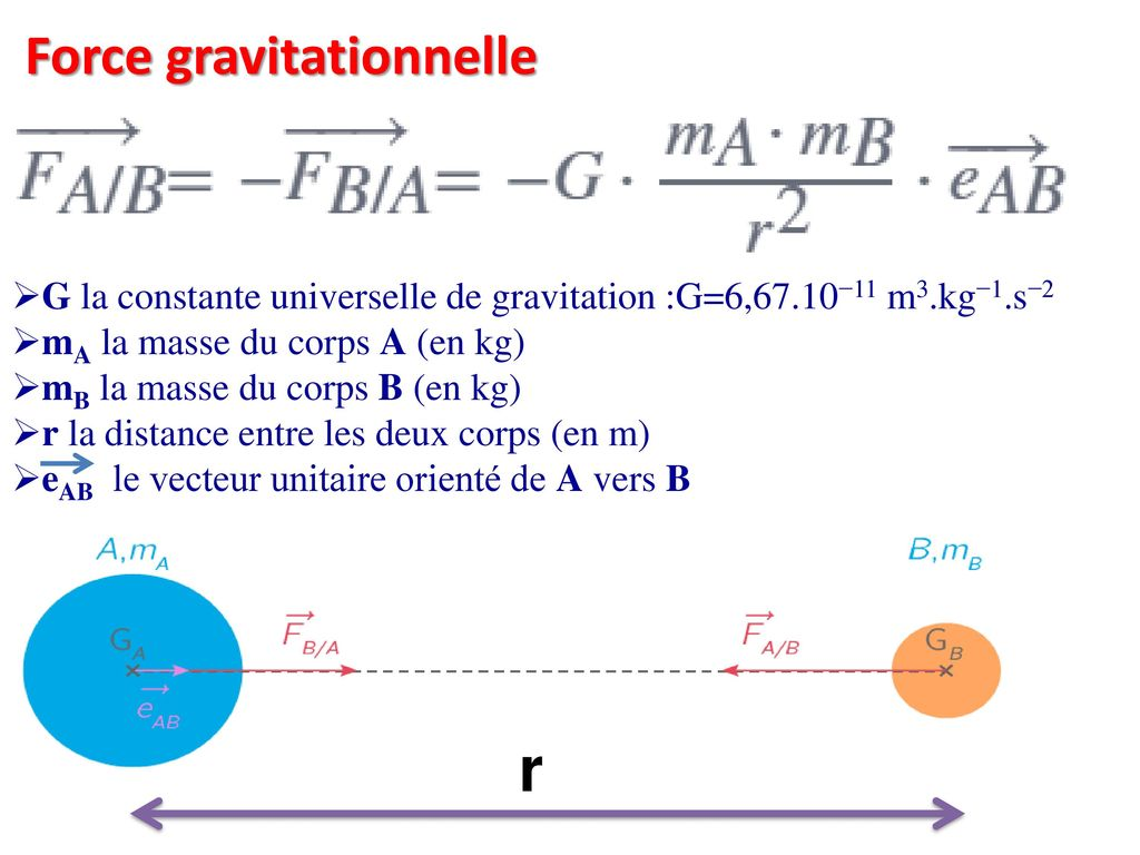 r Force gravitationnelle