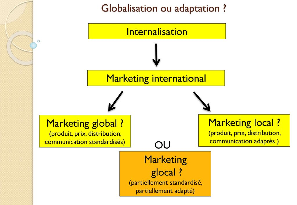 Globalisation ou adaptation