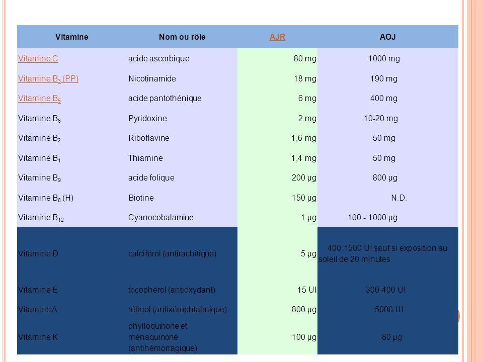Vitamine Nom ou rôle. AJR. AOJ. Vitamine C. acide ascorbique. 80 mg. 1000 mg. Vitamine B3 (PP)