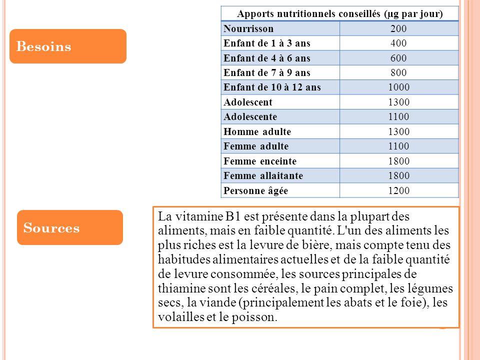 Apports nutritionnels conseillés (µg par jour)