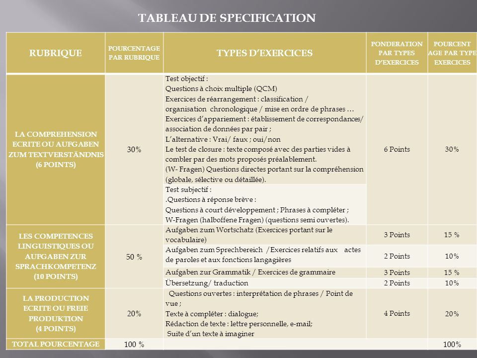 TABLEAU DE SPECIFICATION