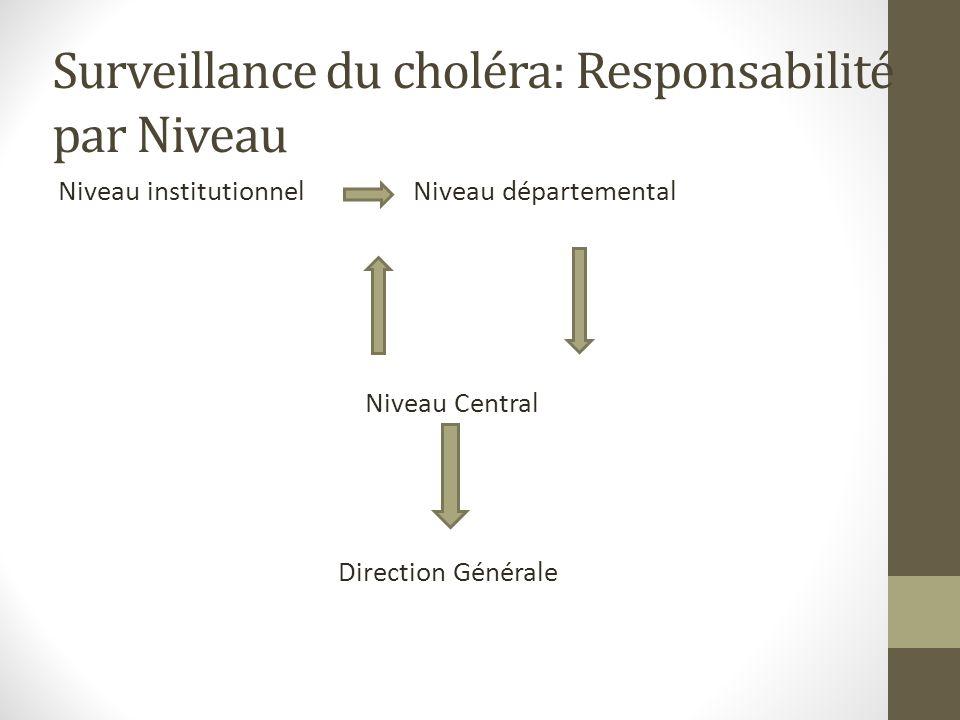 Surveillance du choléra: Responsabilité par Niveau