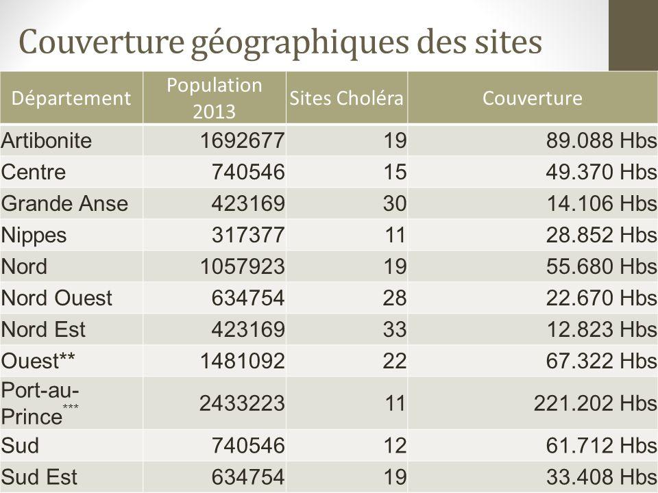 Couverture géographiques des sites