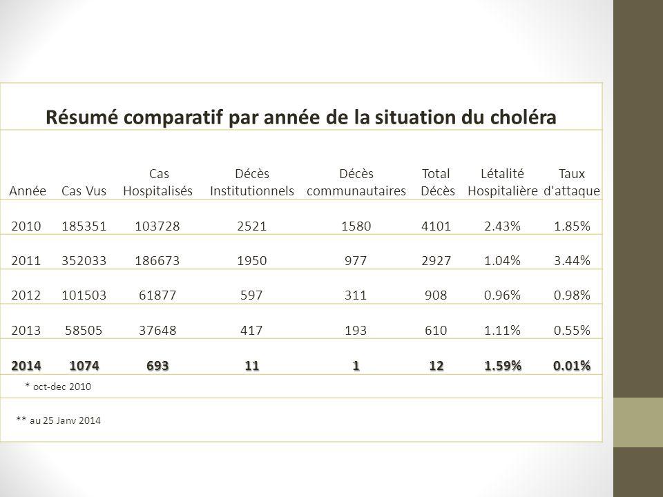 Résumé comparatif par année de la situation du choléra