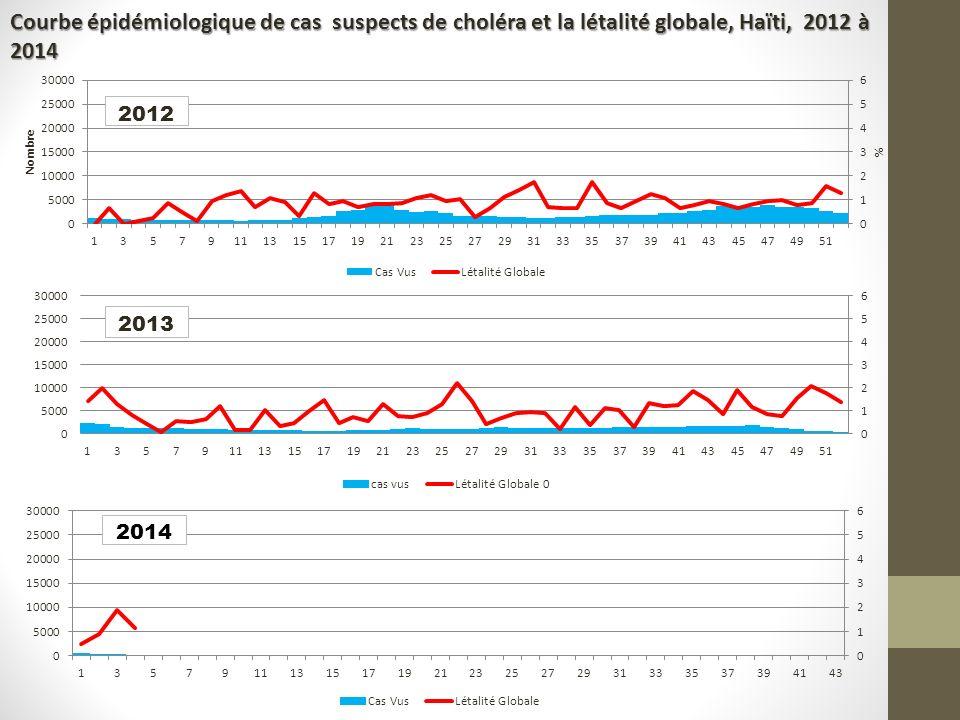 Courbe épidémiologique de cas suspects de choléra et la létalité globale, Haïti, 2012 à 2014