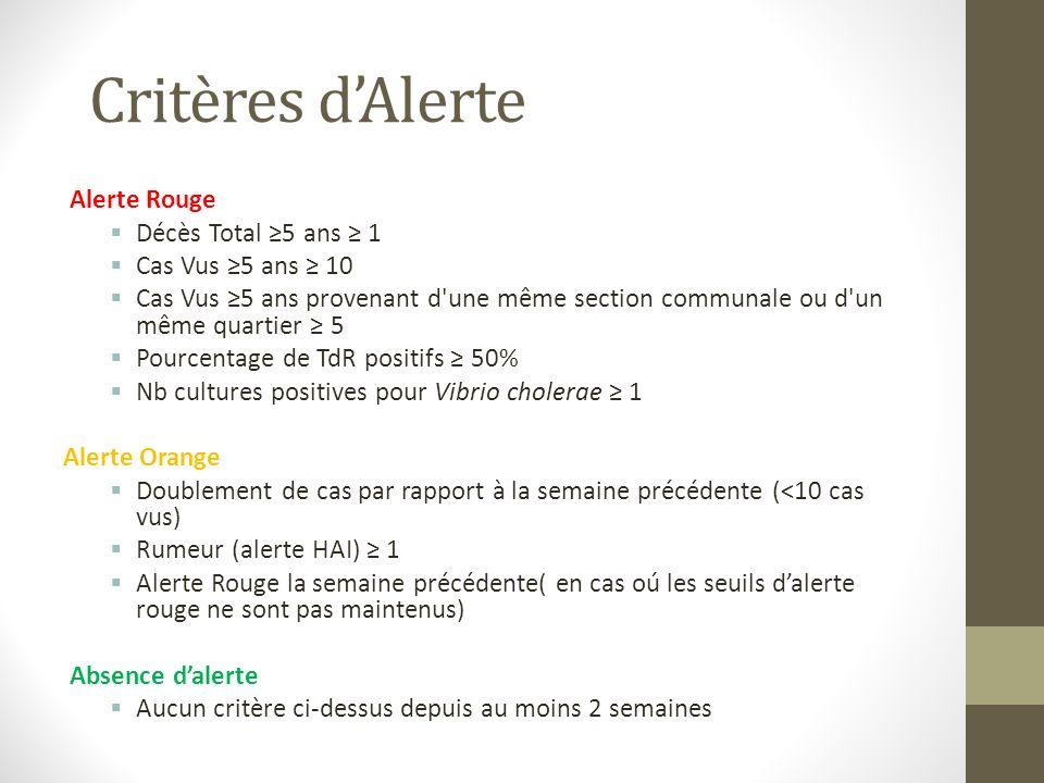 Critères d'Alerte Alerte Rouge Décès Total ≥5 ans ≥ 1
