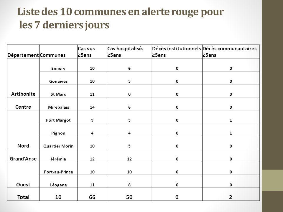 Liste des 10 communes en alerte rouge pour les 7 derniers jours