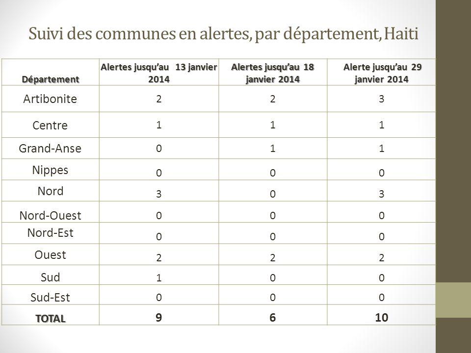 Suivi des communes en alertes, par département, Haiti