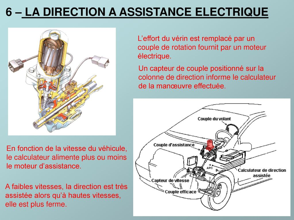 6 – LA DIRECTION A ASSISTANCE ELECTRIQUE