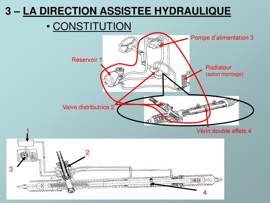 3 – LA DIRECTION ASSISTEE HYDRAULIQUE CONSTITUTION