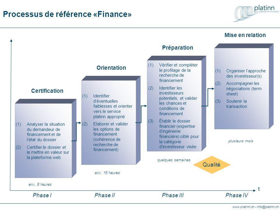 Processus de référence «Finance»