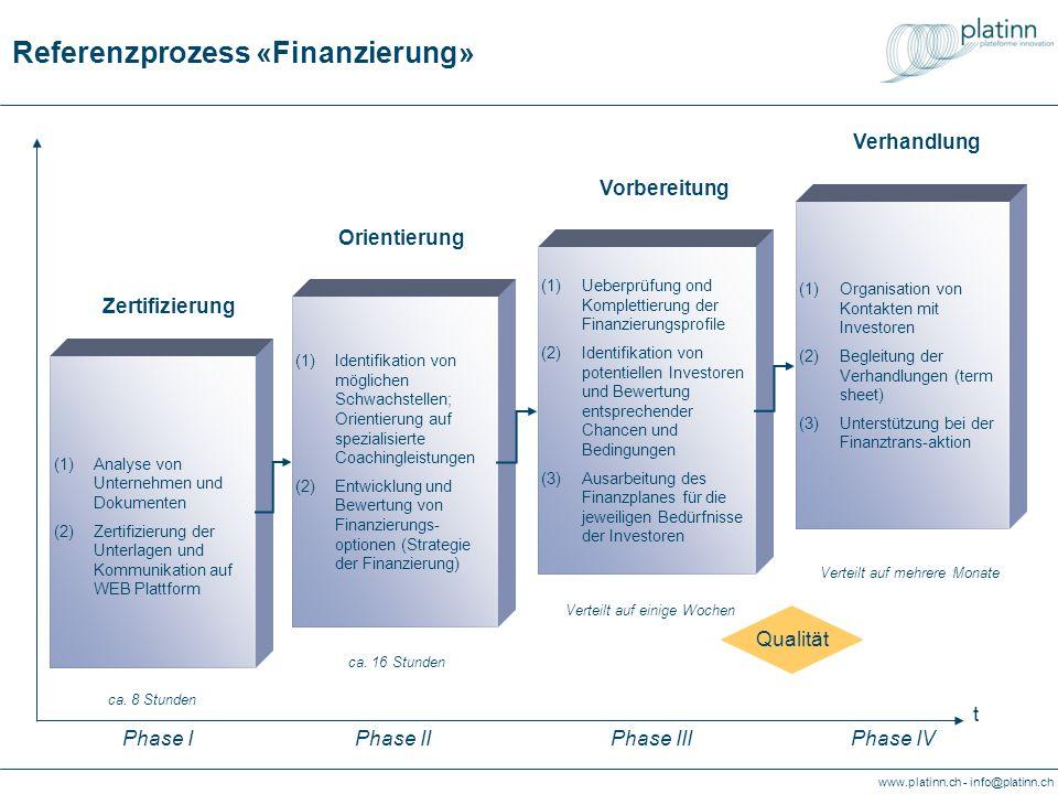 Referenzprozess «Finanzierung»