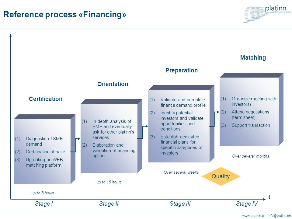 Reference process «Financing»