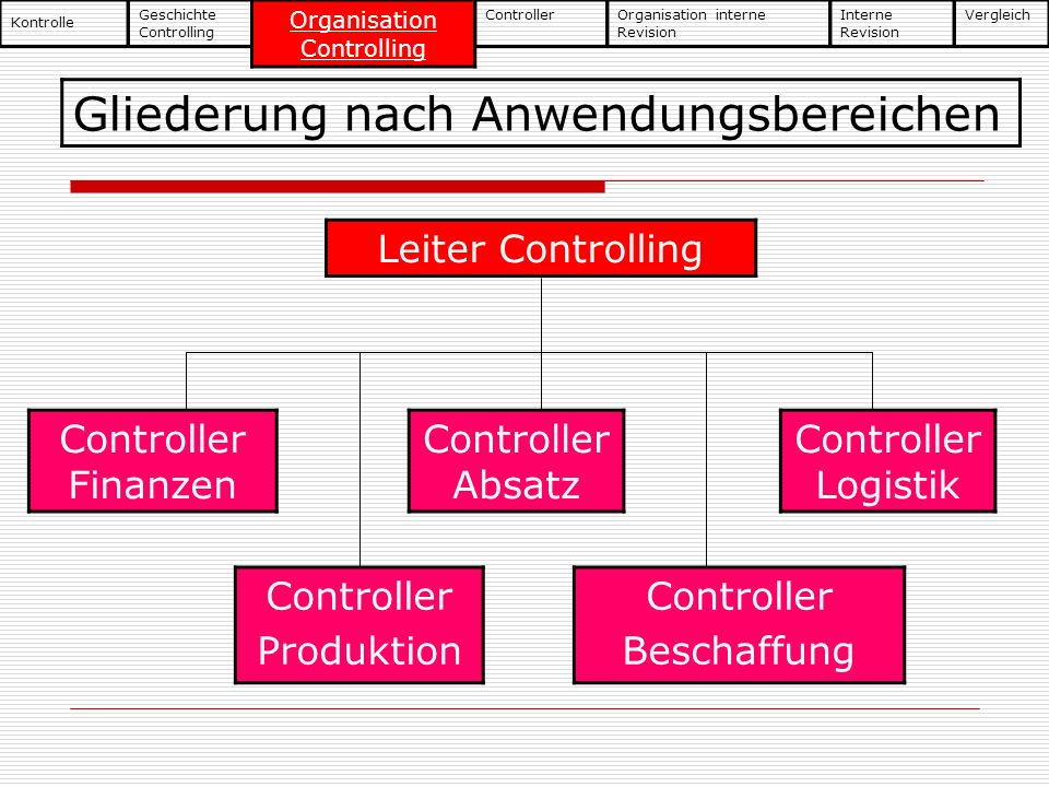 Organisation Controlling
