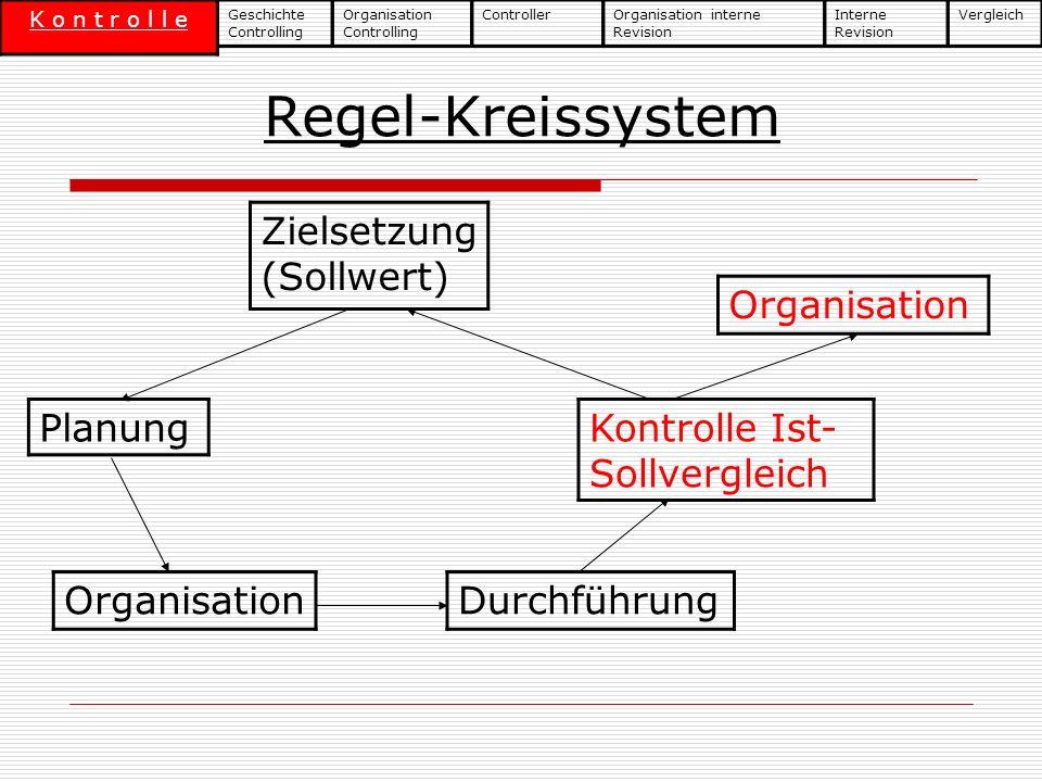 Regel-Kreissystem Zielsetzung (Sollwert) Organisation Planung