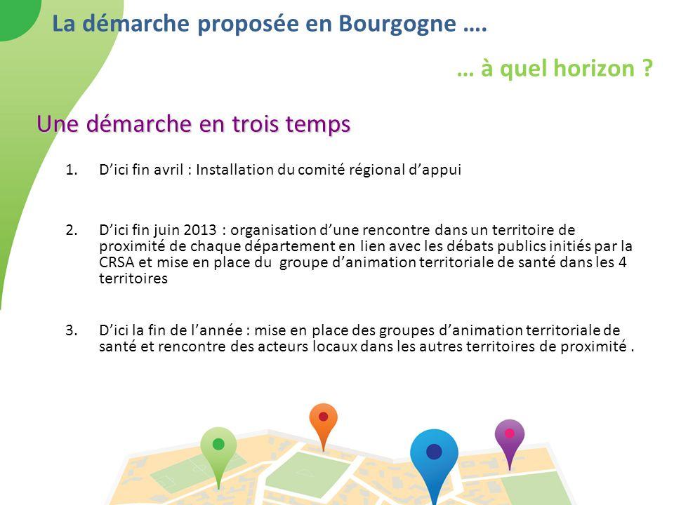 La démarche proposée en Bourgogne …. … à quel horizon
