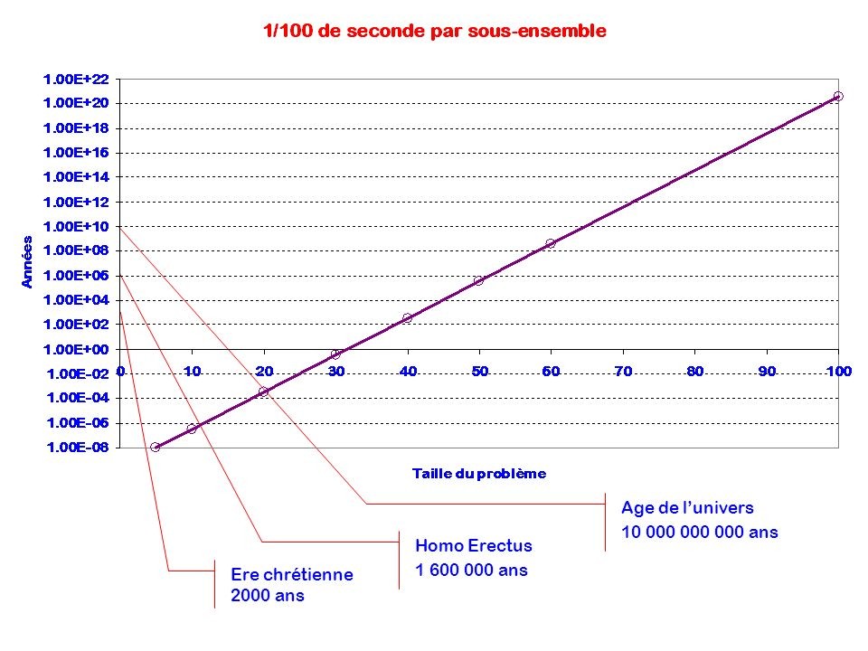 Age de l'univers 10 000 000 000 ans Homo Erectus 1 600 000 ans Ere chrétienne 2000 ans