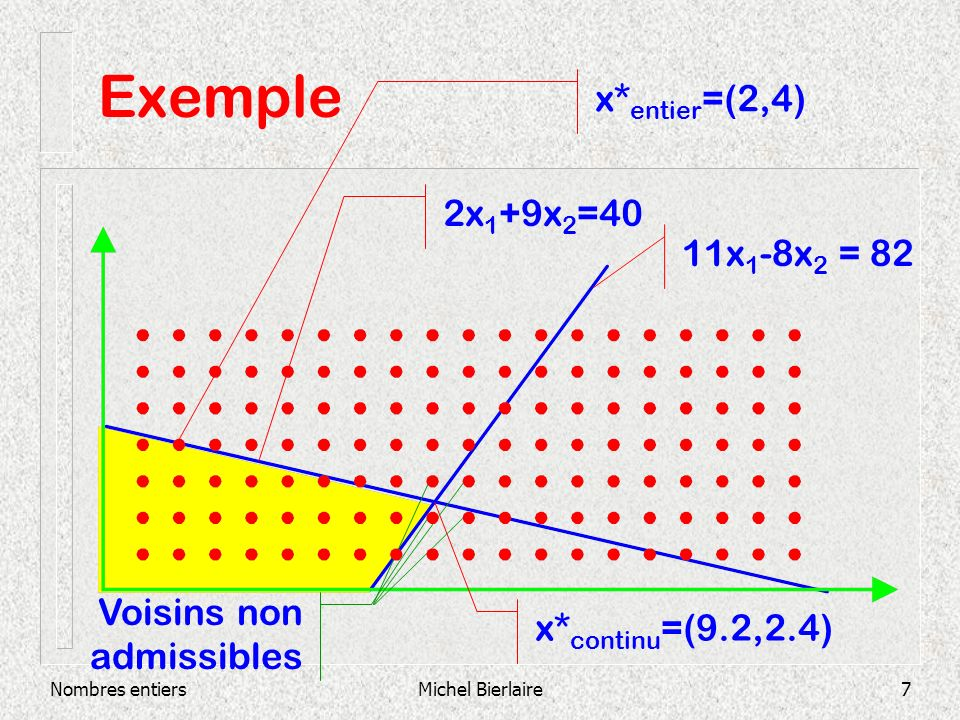Exemple x*entier=(2,4) 2x1+9x2=40 11x1-8x2 = 82 Voisins non