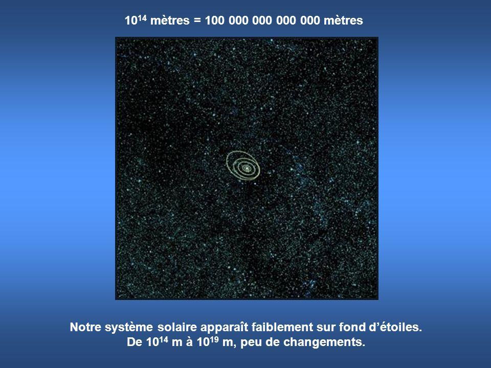 1014 mètres = 100 000 000 000 000 mètres Notre système solaire apparaît faiblement sur fond d'étoiles.