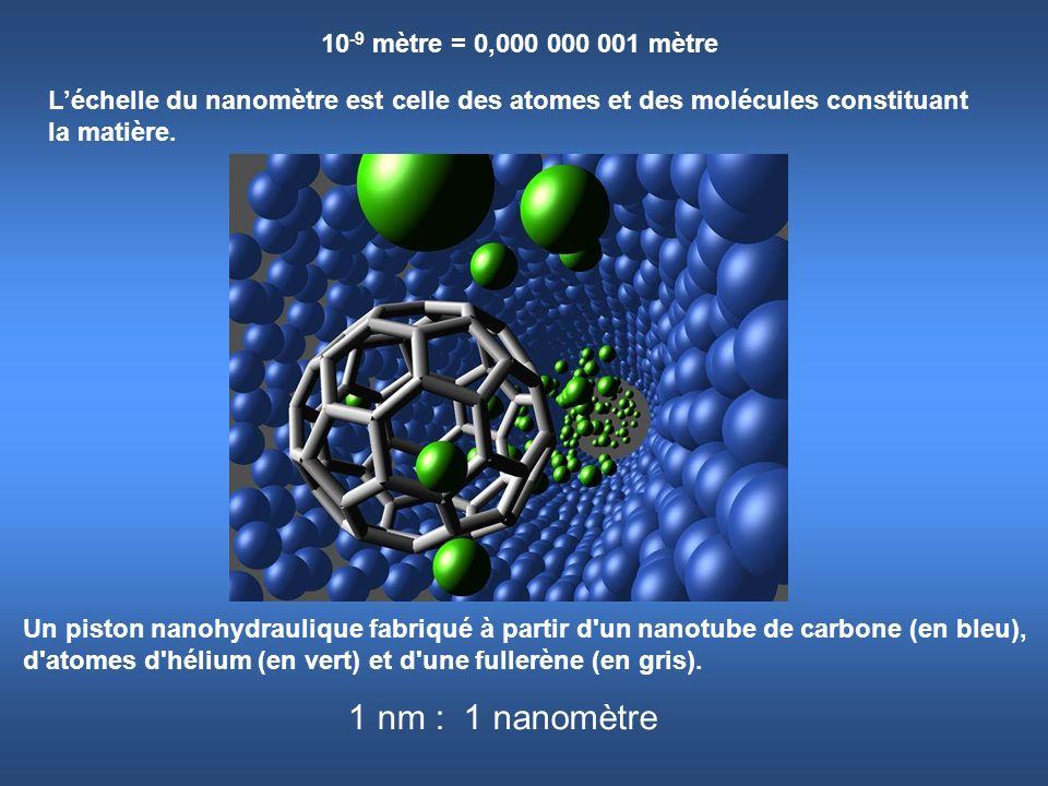 1 nm : 1 nanomètre 10-9 mètre = 0,000 000 001 mètre