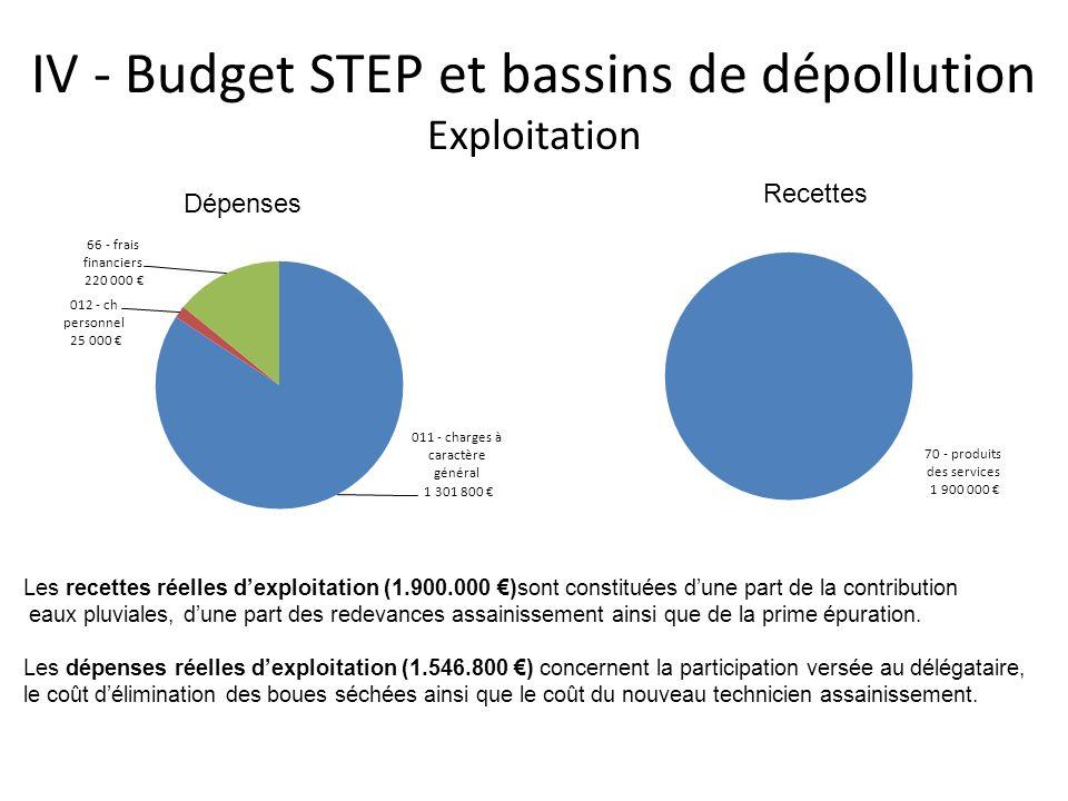 IV - Budget STEP et bassins de dépollution Exploitation
