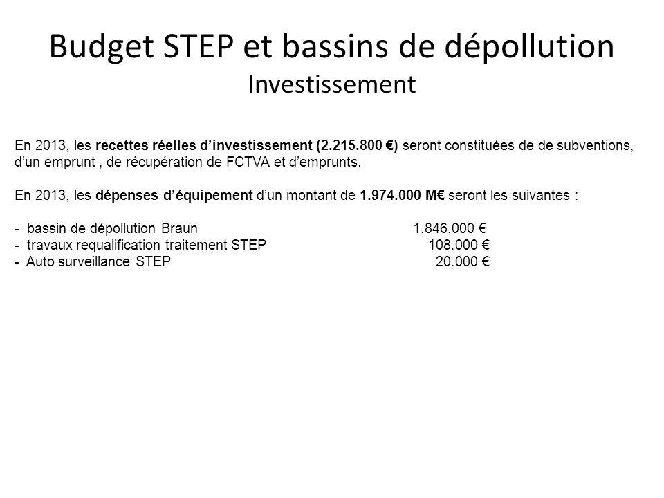 Budget STEP et bassins de dépollution Investissement