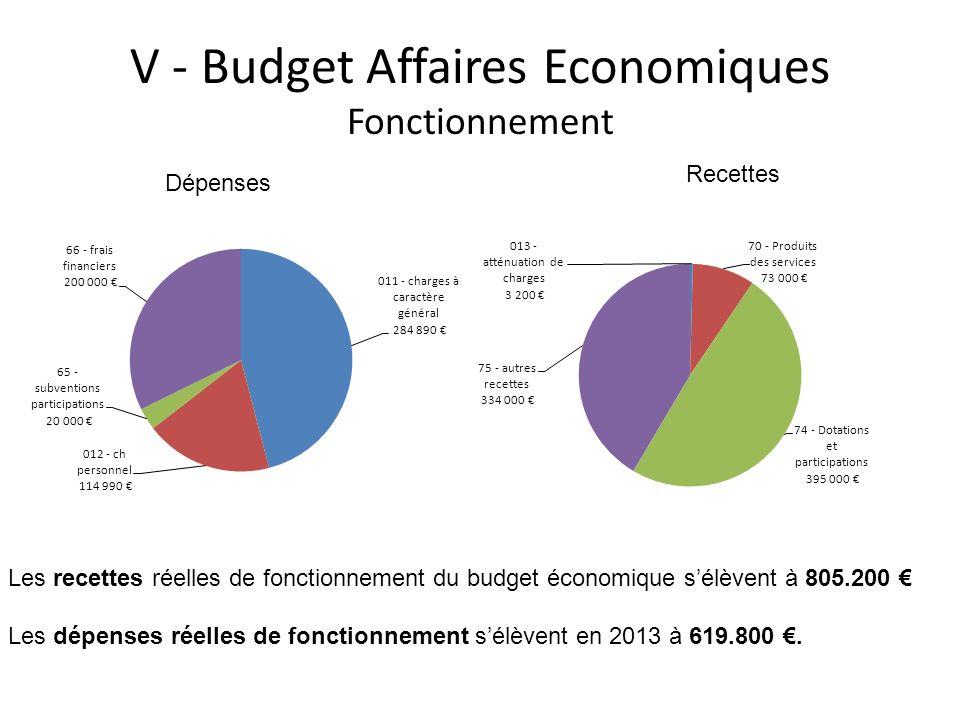 V - Budget Affaires Economiques Fonctionnement