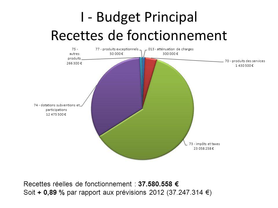 I - Budget Principal Recettes de fonctionnement