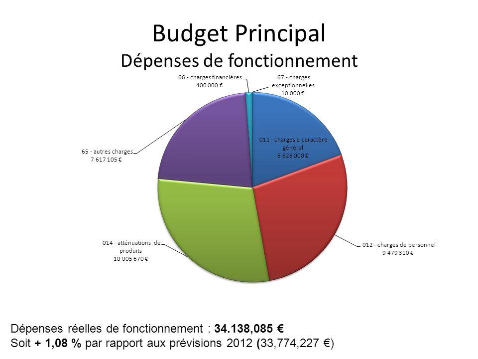 Budget Principal Dépenses de fonctionnement