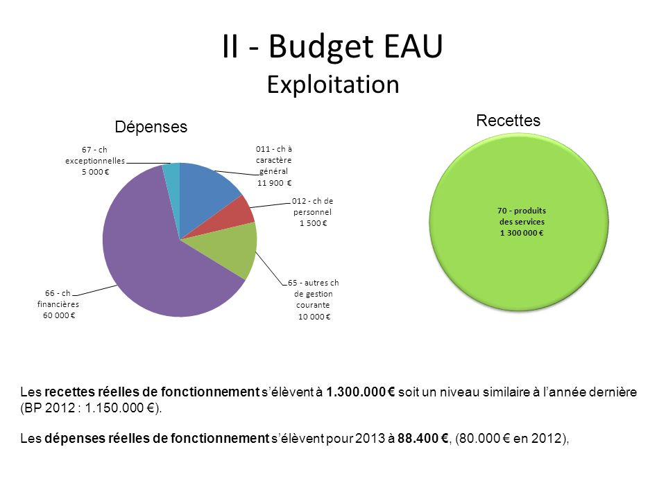 II - Budget EAU Exploitation