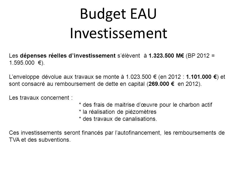 Budget EAU Investissement